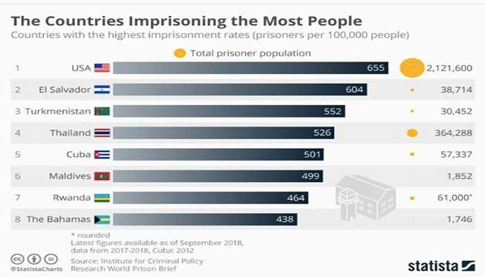 prisoners countries