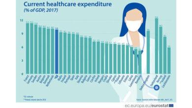 Photo of Εurostat: Τι δαπανούν η Ελλάδα και οι Ευρωπαϊκές χώρες για τo σύστημα υγείας