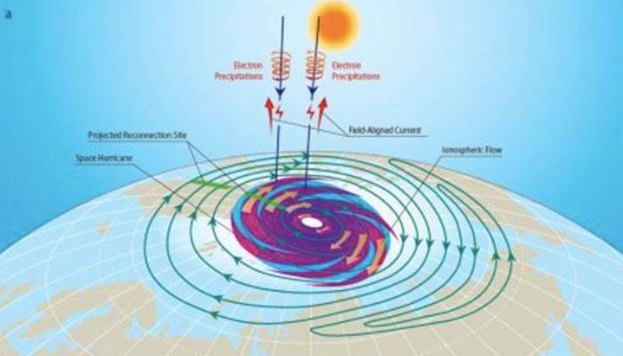 space typhoon