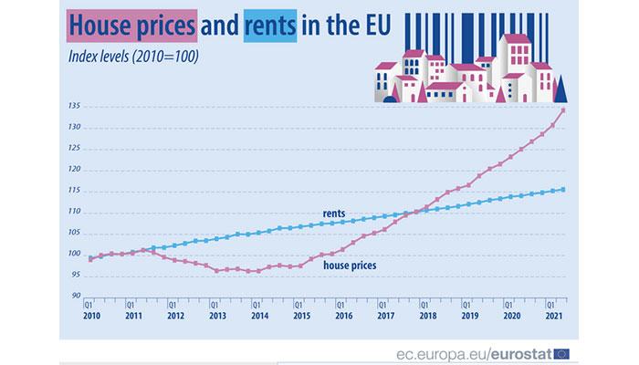 eurostat prices houses